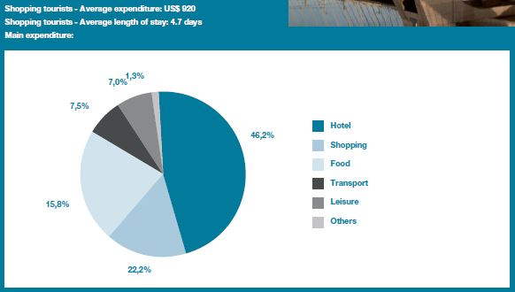 Main expenditure shopping tourism (Source: Global Report on Shopping Tourism, UNWTO)