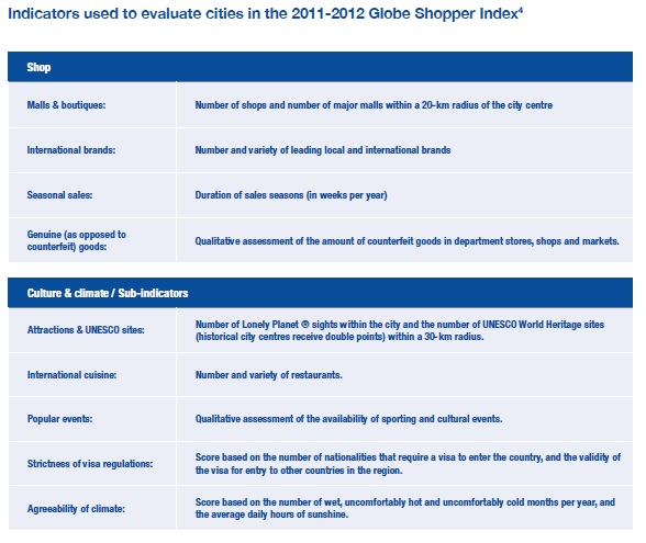 Globe Shopper Index (extract) (Source: Global Report on Shopping Tourism, UNWTO)