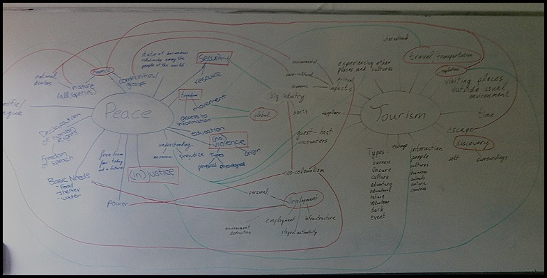 Tourism And Peace_mindmap